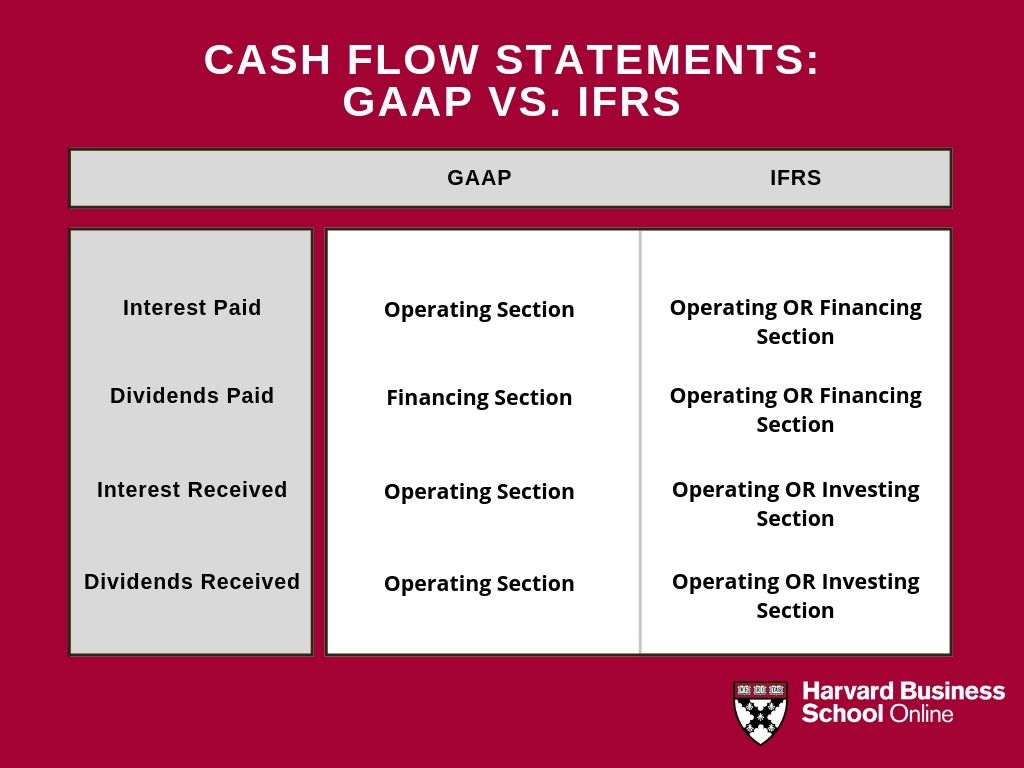 fair value of investments ifrs vs gaap