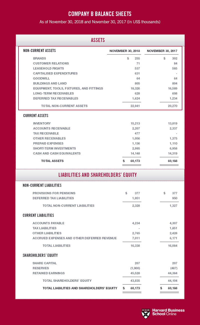 Simple Financial Statement Template from online.hbs.edu
