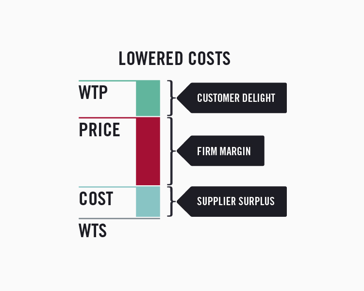 Value stick with lower operating costs resulting in paying suppliers less