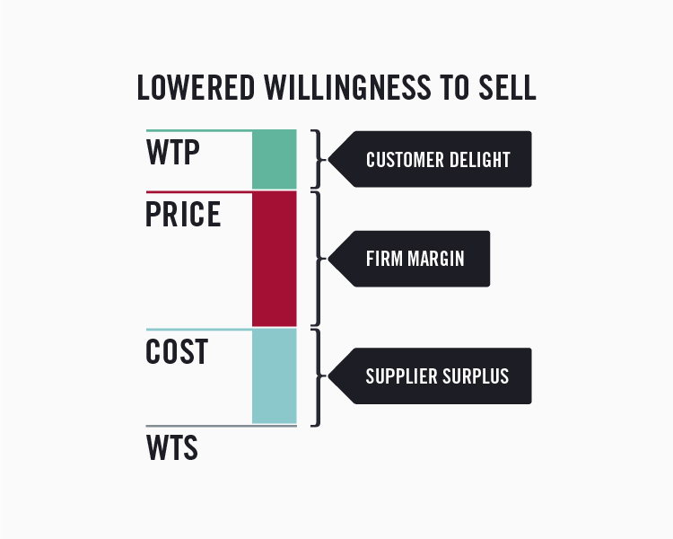 Value stick with a lower willingness to sell resulting in a larger supplier surplus