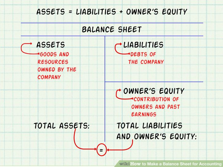balance sheets 101 understanding assets liabilities and equity
