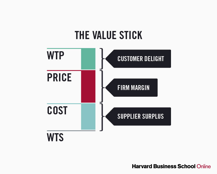 Value stick and its four components