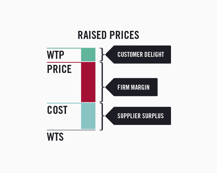 Value stick with higher prices resulting in a lower willingness to pay