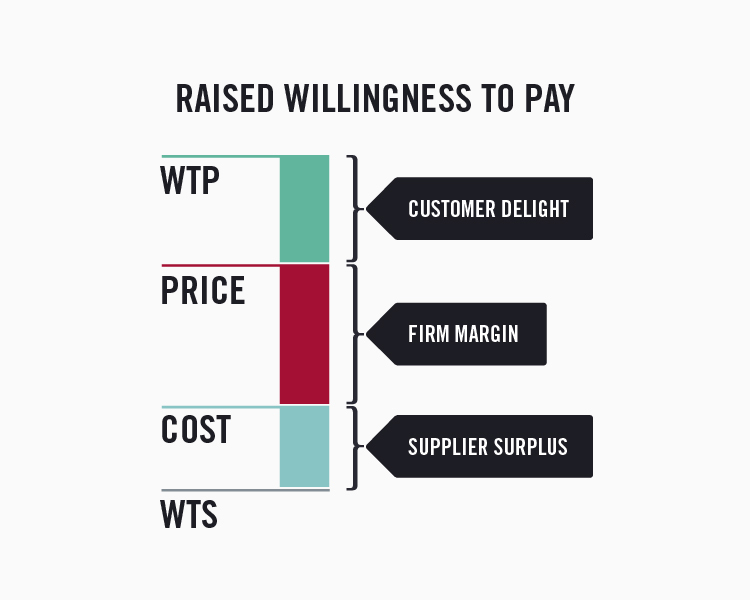 Value stick with a larger customer delight section allowing higher prices and higher willingness to pay