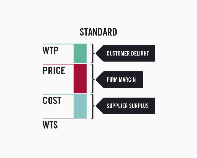Standard value stick